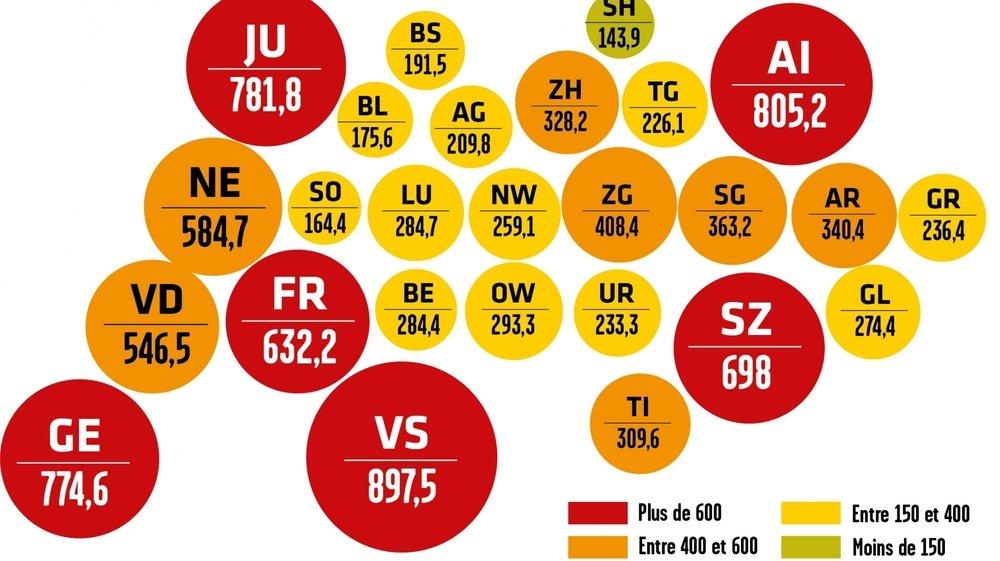 Le nombre de cas confirmés enregistrés sur quatorze jours par rapport à la population est aujourd'hui de 897,5 pour 100 000 habitants en Valais.