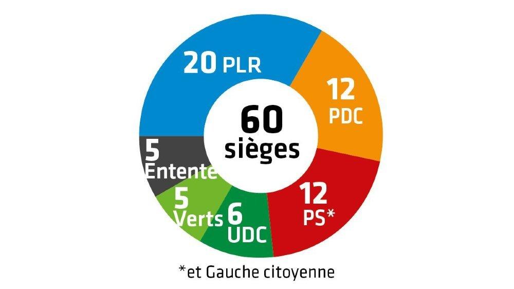 Le PLR reste le premier parti au législatif montheysan. A gauche, ce sont les Verts qui font la meilleure opération.