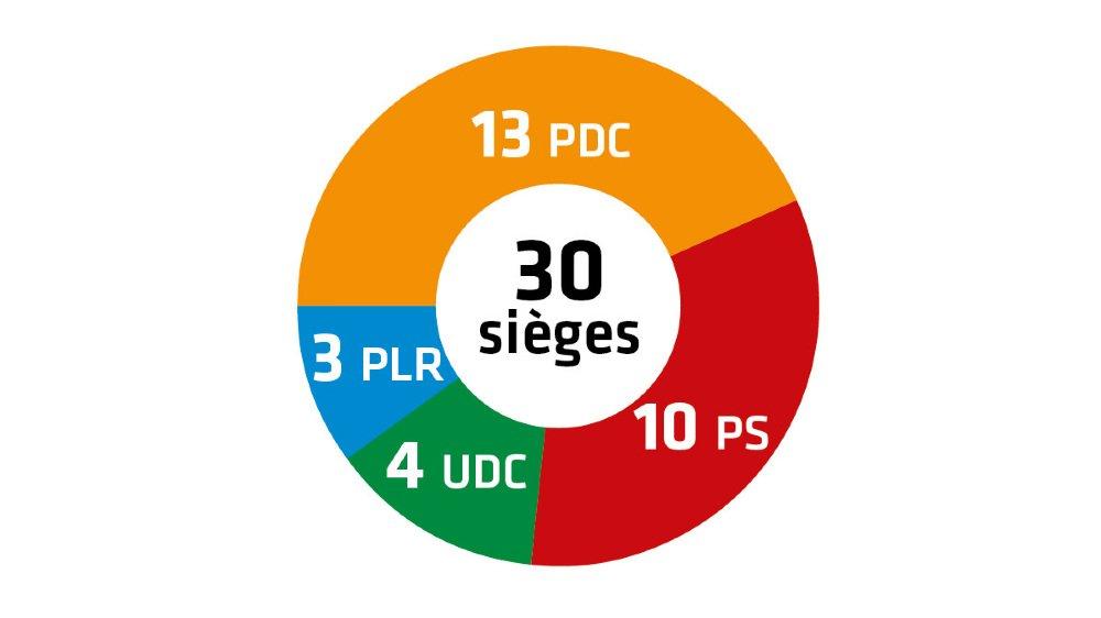 Ayent est la plus petite commune du Valais à disposer d'un Conseil général.