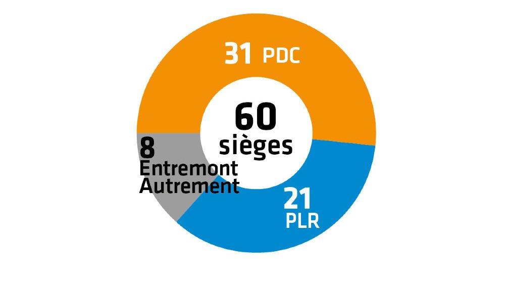 Communales 2020 – Résultats: le PDC reste majoritaire au Conseil général de Val de Bagnes