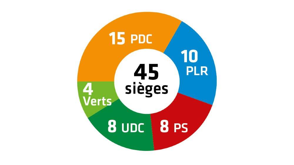 Communales 2020 – Résultats : le Conseil général de Collombey-Muraz suit la même tendance que le Conseil communal