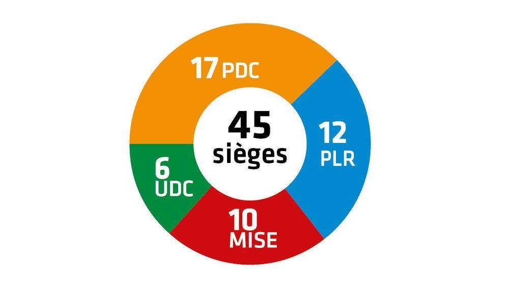 Le PDC perd deux sièges au profit du MISE. Le PLR et l'UDC conservent leurs acquis.