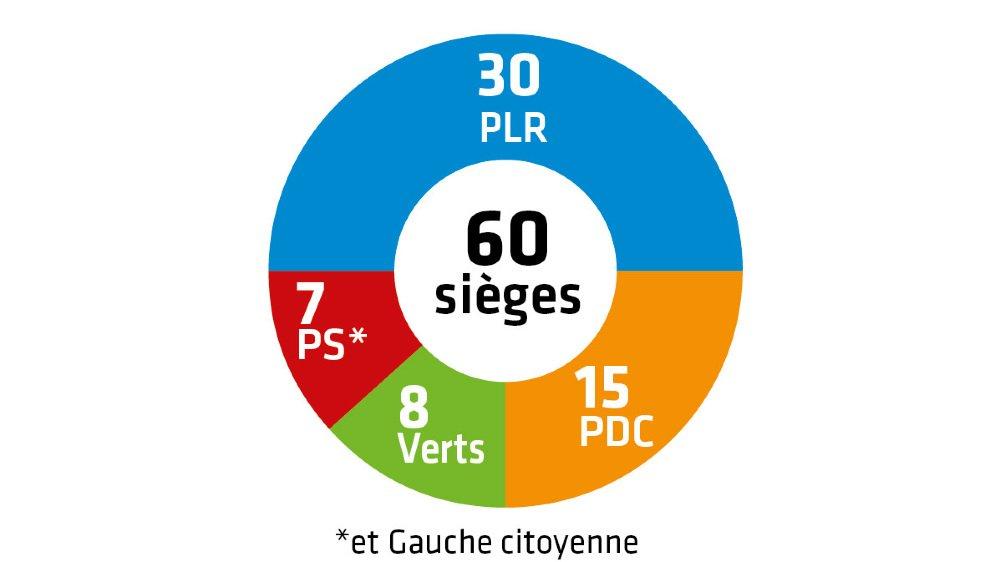 Communales 2020 – Résultats: les Verts font leur entrée au Conseil général de Martigny