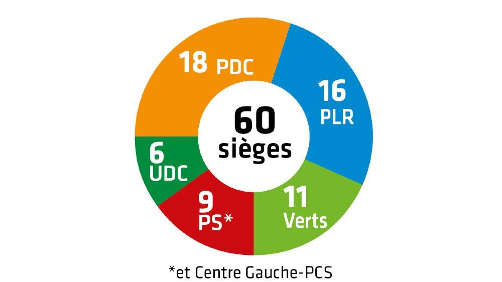 Communales 2020 – Résultats: à Sierre, les Verts obtiennent 7 sièges supplémentaires au Conseil général