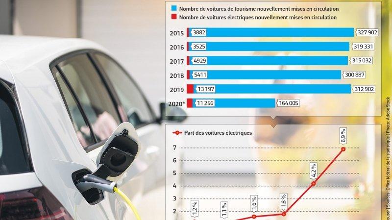 Mobilité: la voiture électrique est en plein essor