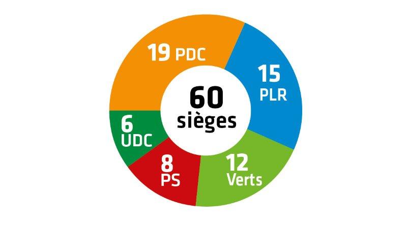 Communales 2020 – Résultats: à Sion, sous l'impulsion des Verts, la gauche progresse