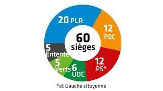 Communales 2020 – Résultats: le PDC perd des plumes au Conseil général de Monthey