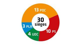 Communales 2020 – Résultats: à Ayent, l'UDC double ses sièges au Conseil général