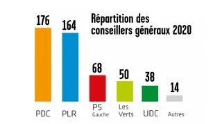 Législatif: forte progression des Verts qui dépassent l'UDC
