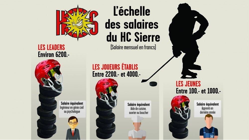 Hockey: les joueurs du HC Sierre sont loin de s'enrichir sur la glace