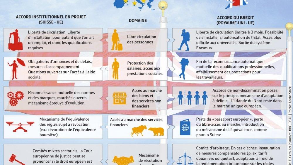 Relations Suisse-UE: l'accord-cadre et l'accord du Brexit «sont incomparables»