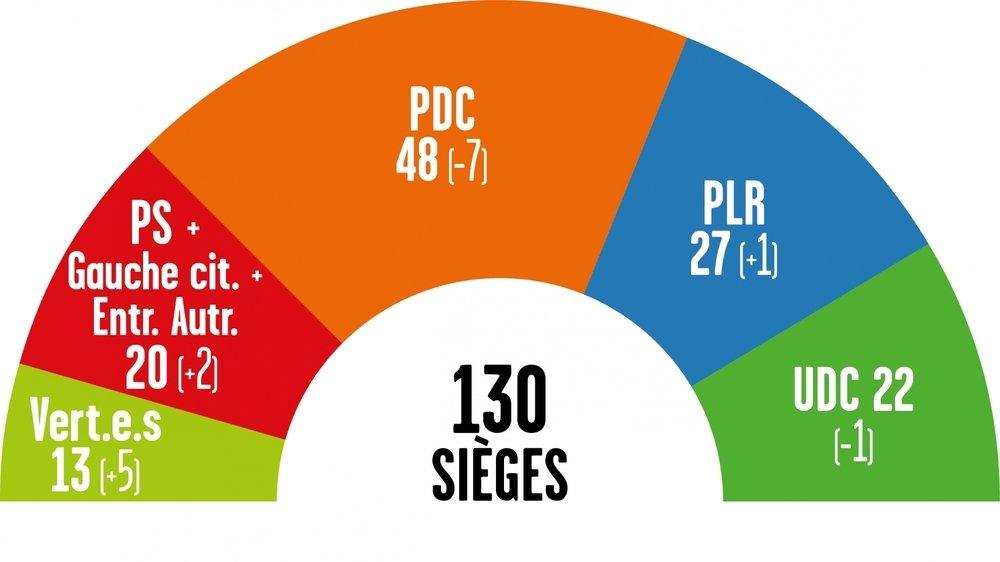 Le nouveau visage du Grand Conseil version 2021-2025.