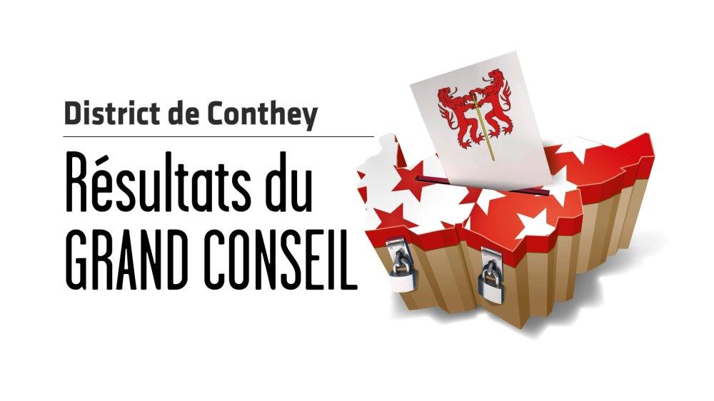 Cantonales 2021 - Grand Conseil: pas de changement dans le district de Conthey