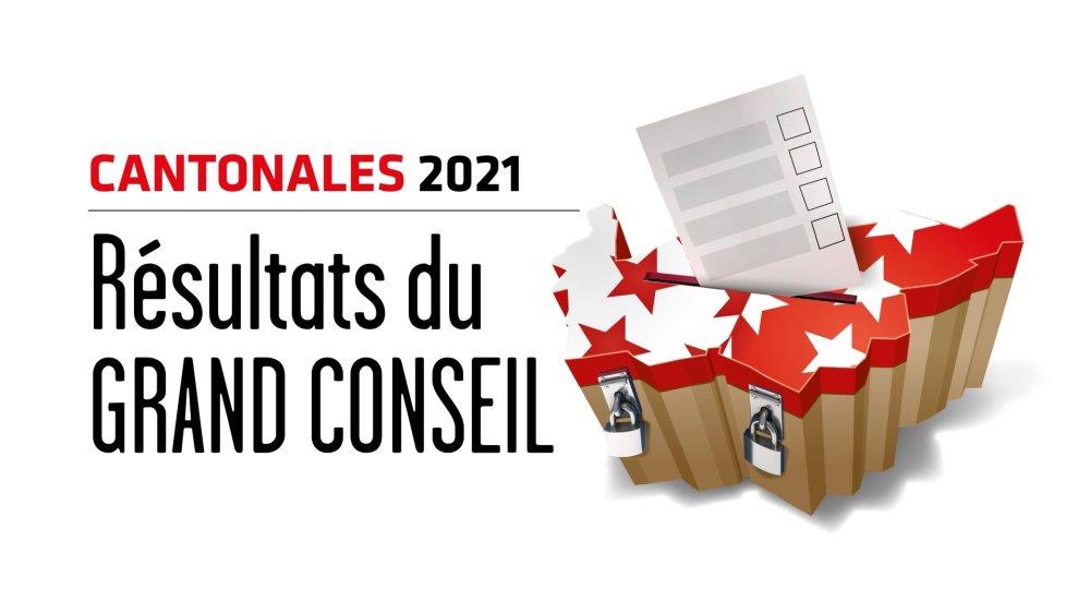 Cantonales 2021: les résultats des élections au Grand Conseil en direct, district par district