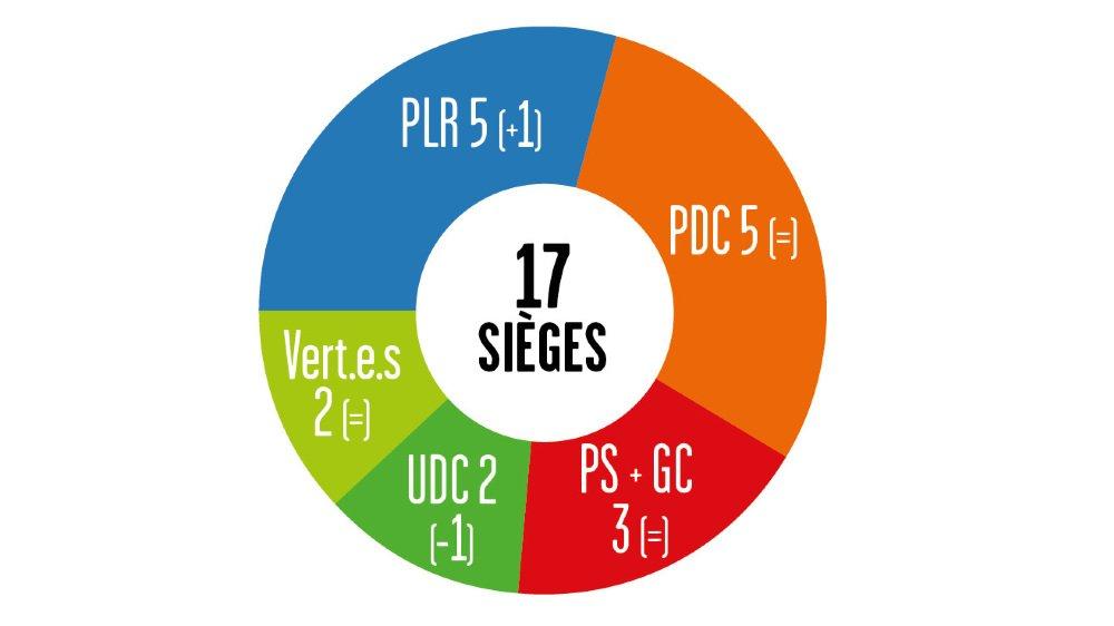 Dans le district de Sierre, le PLR obtient 5 sièges tout comme le PDC. La liste PS-Gauche citoyenne remporte 3 sièges, tandis que l'UDC et les Vert.e.s en remportent deux chacun.