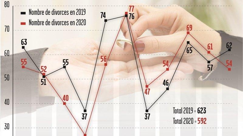Le Valais a connu de nombreuses séparations de couples en 2020