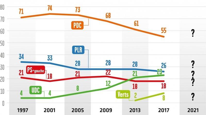 Cantonales 2021 – tendance au Grand Conseil: le PDC est en recul depuis 2001 en Valais