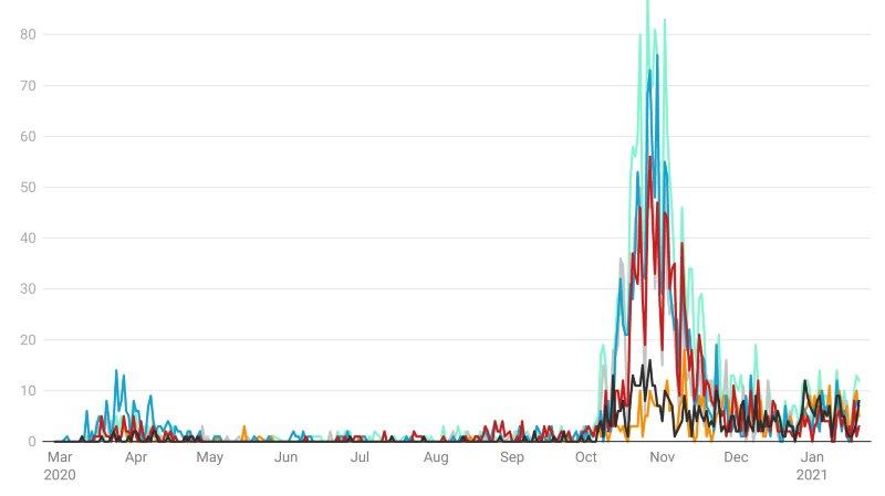 Coronavirus: comment les deux vagues ont frappé les localités valaisannes