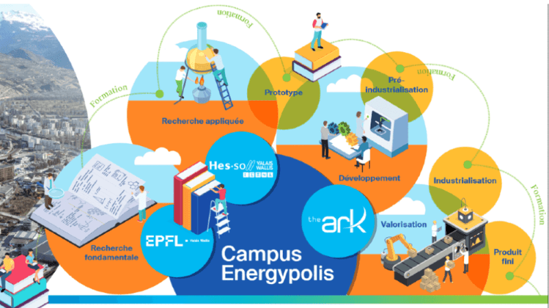 L'environnement du campus favorise l'entrepreneuriat