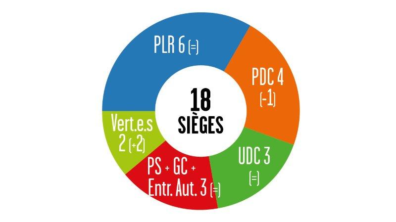 Cantonales 2021 – Résultats au Grand Conseil: percée des Verts dans le district de Martigny