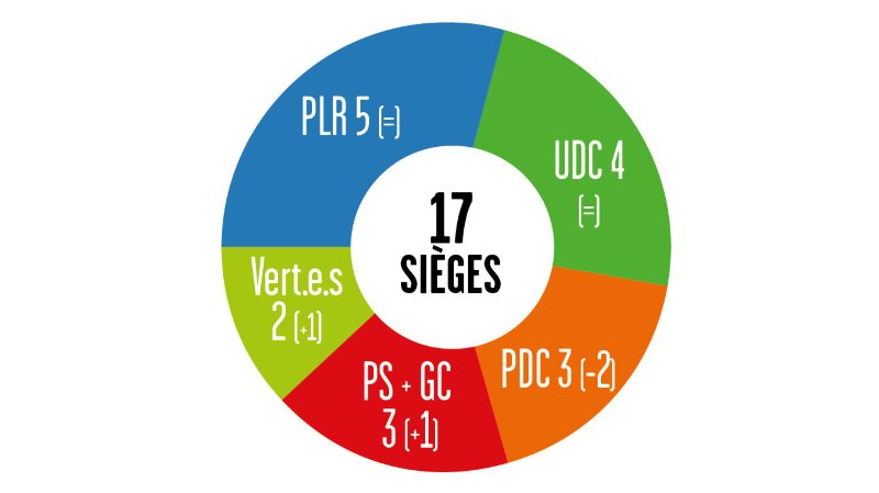 Cantonales 2021 – Résultats au Grand Conseil: grosse claque pour le PDC dans le district de Monthey