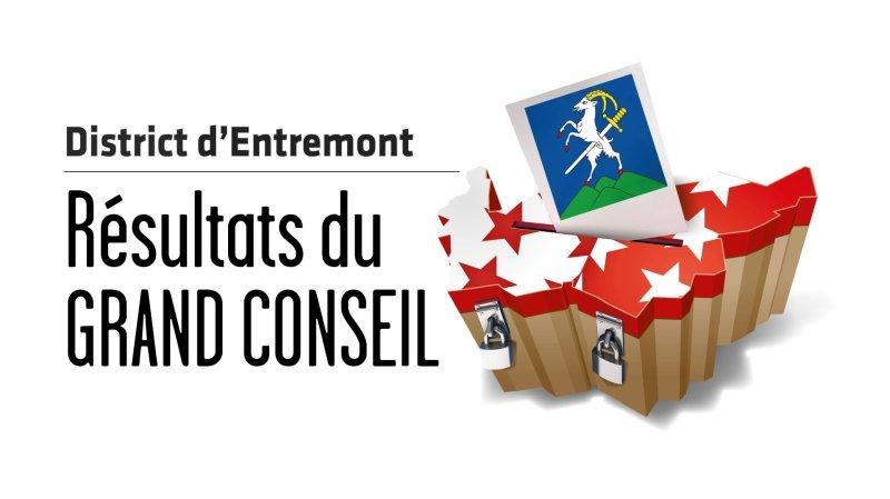 Cantonales 2021 - Grand Conseil: les résultats en direct du district d'Entremont