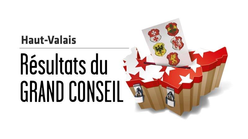 Cantonales 2021 - Grand Conseil: les résultats du Haut-Valais