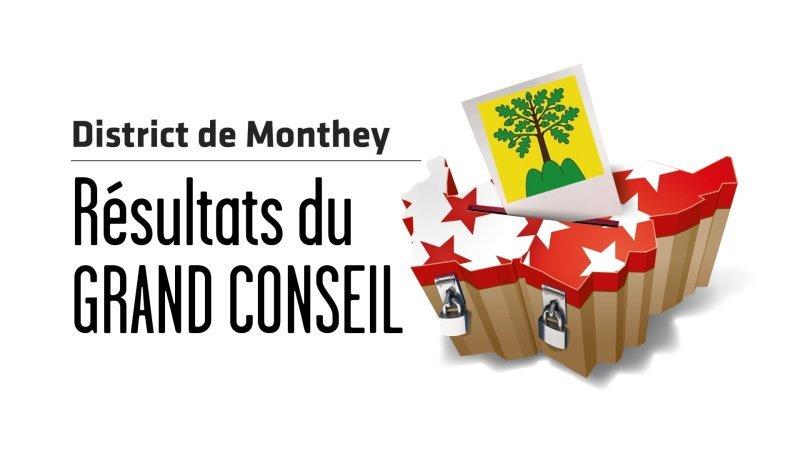 Cantonales 2021 - Grand Conseil: les résultats en direct du district de Monthey