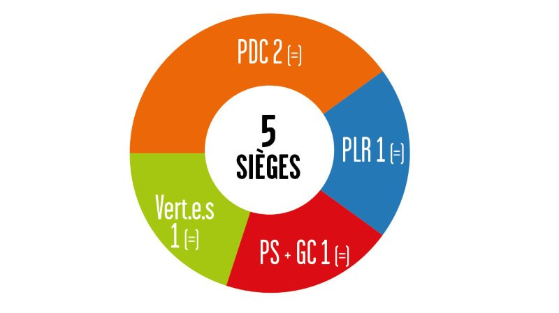 Cantonales 2021 - Résultats au Grand Conseil: le PDC recule mais résiste dans le district de Saint-Maurice