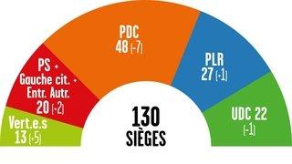 Cantonales 2021: au Grand Conseil, le PDC enregistre un fort recul, la gauche progresse, comme les femmes