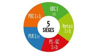 Cantonales 2021 - Résultats au Grand Conseil: les Verts gagnent un siège au détriment du PDC dans le district d'Hérens