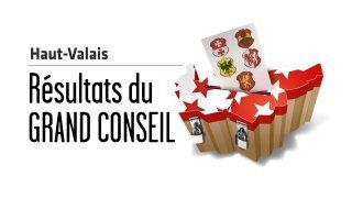 Cantonales 2021 - Grand Conseil: les jaunes perdent deux sièges dans le Haut-Valais