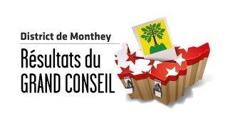 Cantonales 2021 – Résultats au Grand Conseil : dans le district de Monthey, le PDC perd 2 sièges