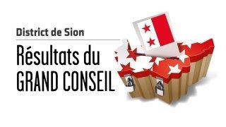 Cantonales 2021 – Résultats au Grand Conseil: dans le district de Sion l'Alliance de gauche gagne 2 sièges