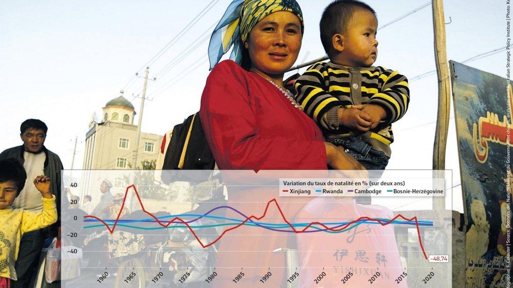Taux de natalité du Xinjian comparé à celui de pays ayant connu un génocide.