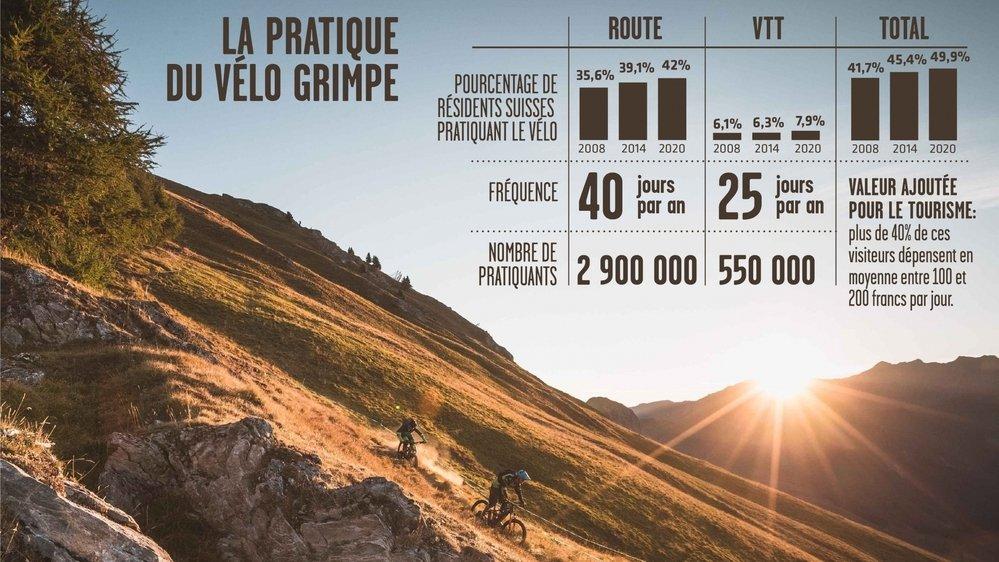 Le cyclisme est le deuxième sport le plus pratiqué par les Suisses.
