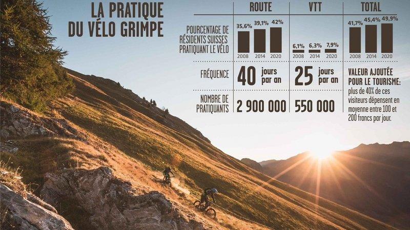 Le boom du vélo qui devrait profiter au tourisme valaisan