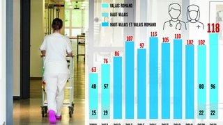 HES-SO Valais-Wallis: record d'étudiants pour le bachelor en soins infirmiers à la rentrée