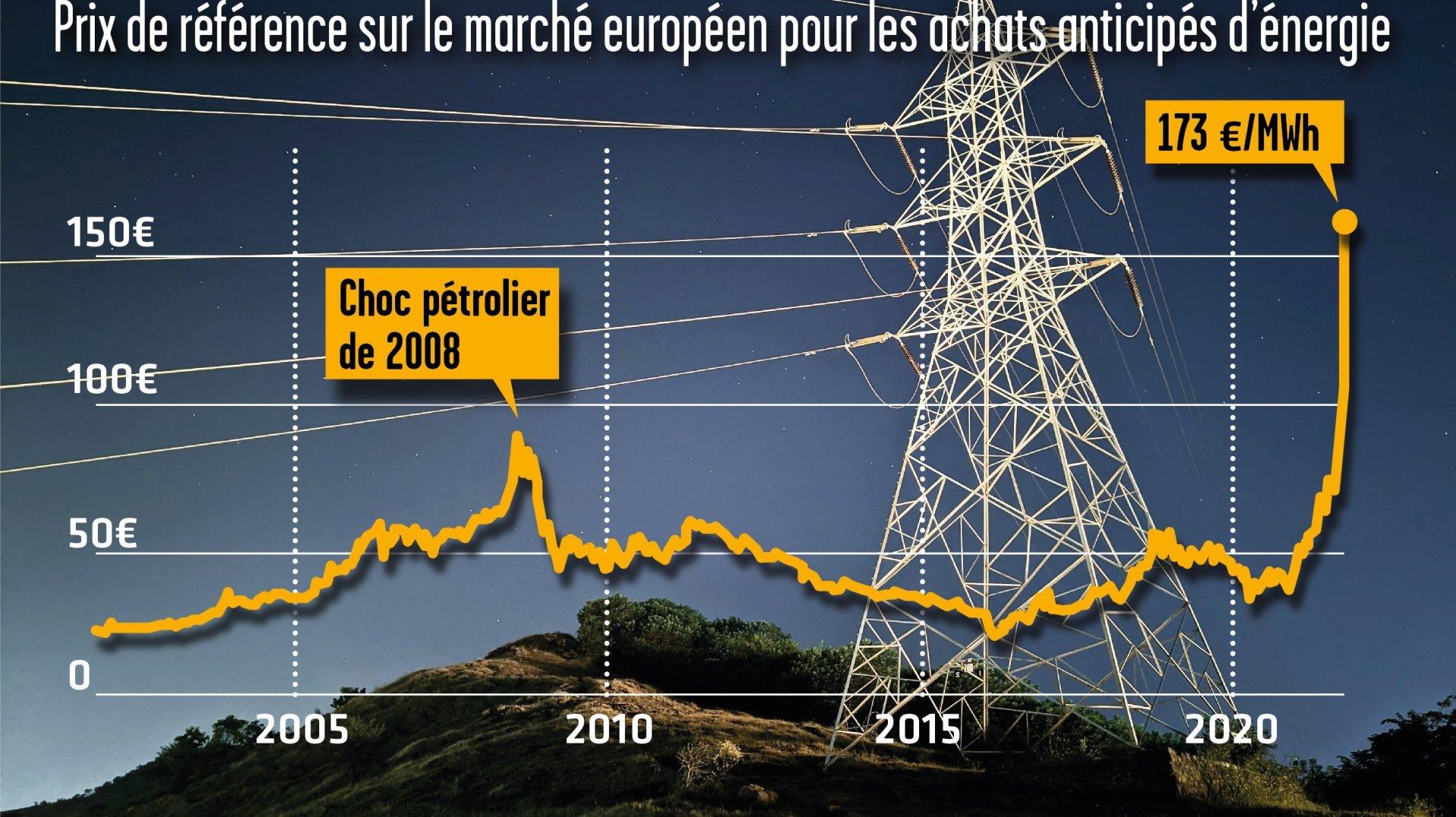 Explosion du prix de l'énergie, quelles conséquences en Valais?