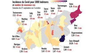 Coronavirus: le Valais est favorable aux sérologies plutôt qu'aux bons de 50 francs