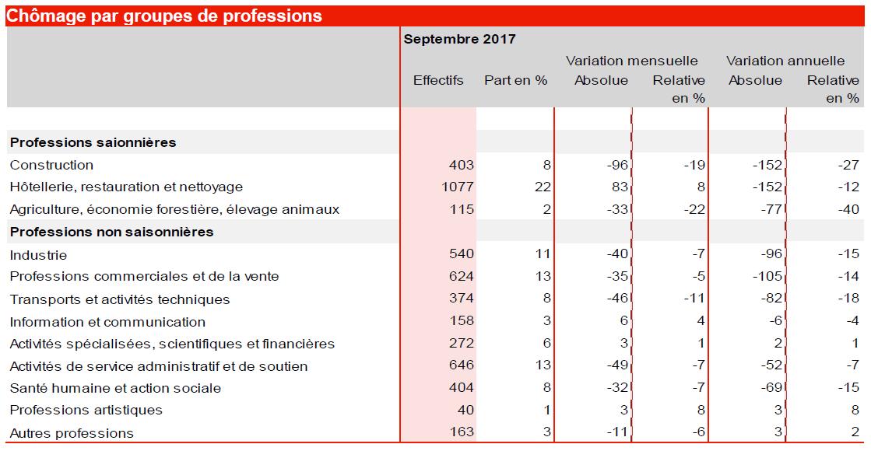 Neuchâtel quitte la dernière place du classement — Chômage