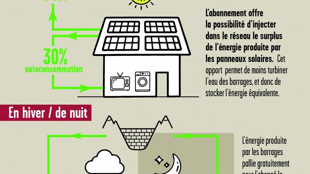 La nouvelle solution de stockage, baptisée Horizon, est destinée aux installations résidentielles dont la puissance est inférieure ou égale à 10kW, ce qui correspond à environ 60mètres carrés de panneaux solaires.