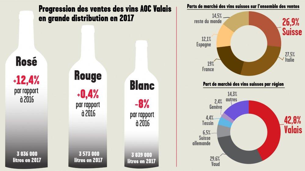 Dans les grandes surfaces, le rosé AOC Valais continue de grignoter son retard sur les blancs et rouges.