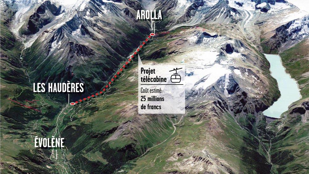 Deux projets de liaisons par câbles sont en réflexion sur le territoire de la commune d'Evolène. Le premier  piloté par le canton et la commune, le deuxième par les remontées mécaniques.