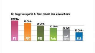 Combien coûte la campagne pour la constituante? Les partis dévoilent leurs chiffres
