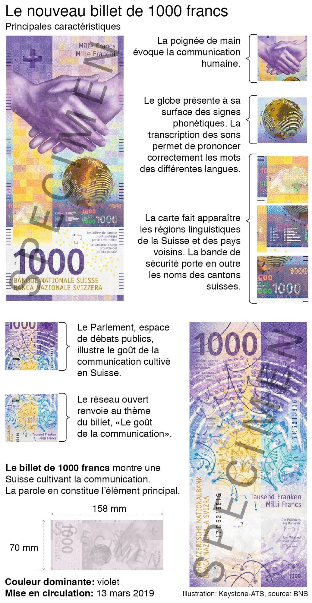 Nouvelles de Suisse 1000%20Franken%20(002)