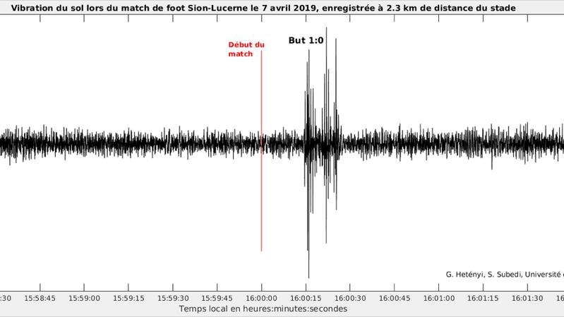 L'onde de choc produite par l'enthousiasme des 8'900 spectateurs au but de Lenjani a été captée par un sismographe installéà plus de 2 kilomètres de Tourbillon.
