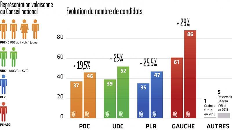 Conseil national: 236 candidates et candidats en Valais pour huit places