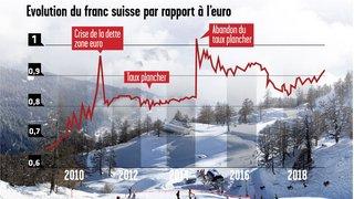 Valais: le franc fort va-t-il plomber l'hiver?
