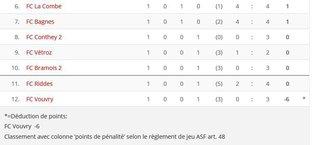 Football: 6 points de pénalité pour le FC Vouvry